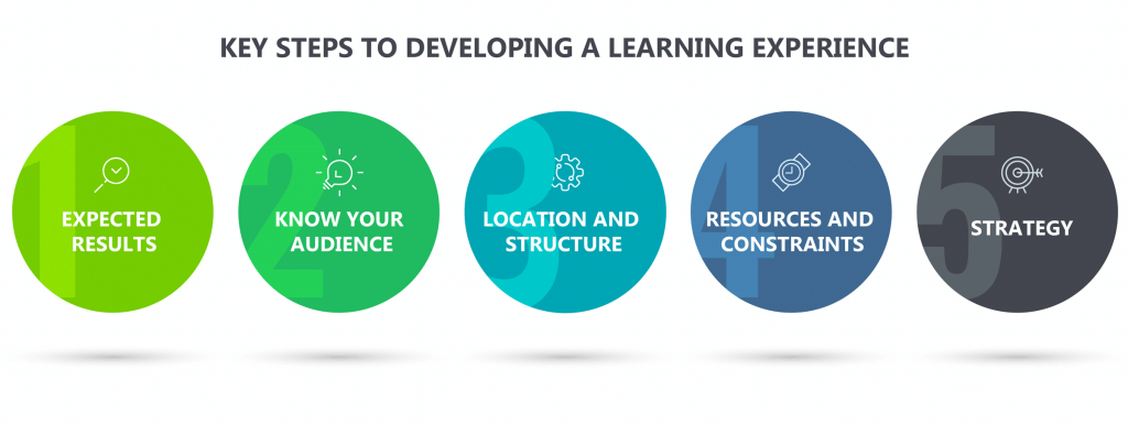 Key steps to developing a learning experience