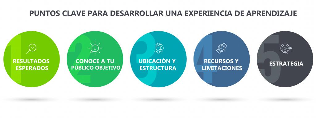 Puntos clave para desarrollar una experiencia de aprendizaje